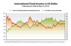 International Fixec INcome vs US Dollar