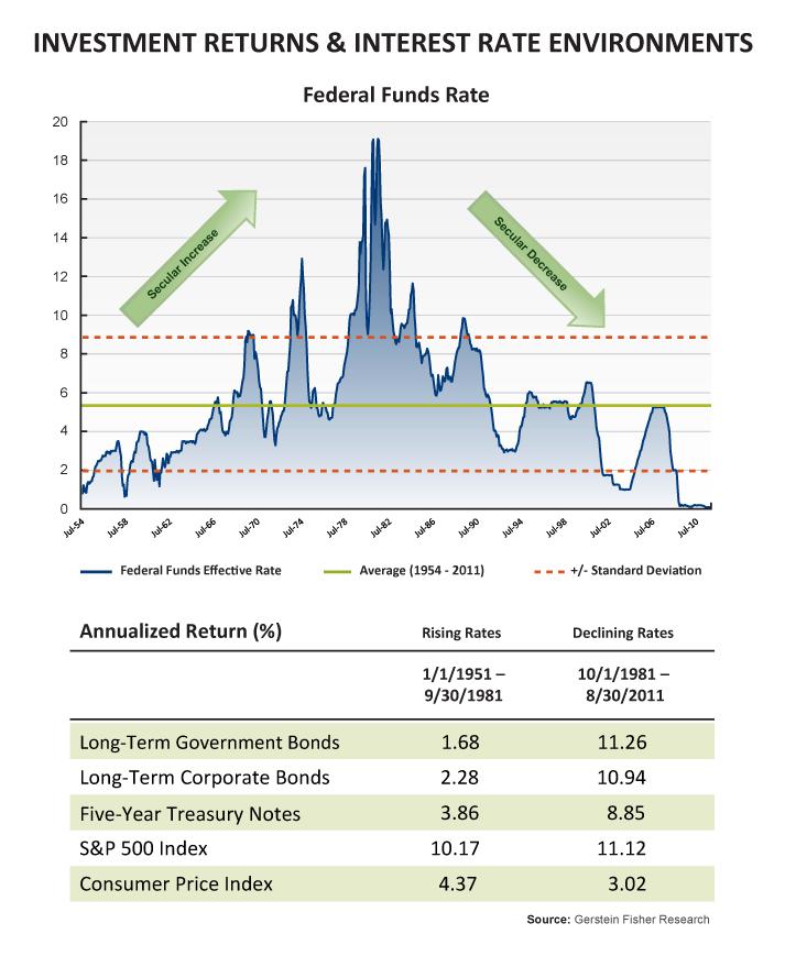 Investment return rates canada dan zoloto transwestern investment company