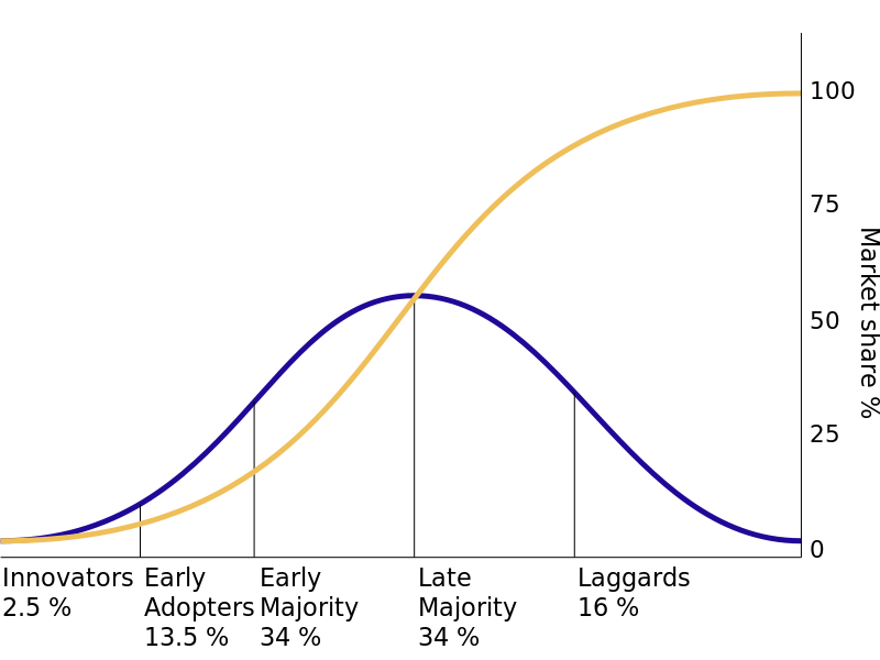 How Disruption Happens