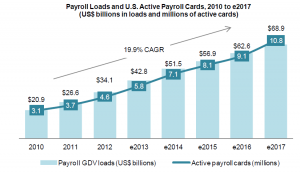 The payroll card market is expected to grow to 10.8 million cards with nearly $70 billion in loads in 2017. source: Aite Group