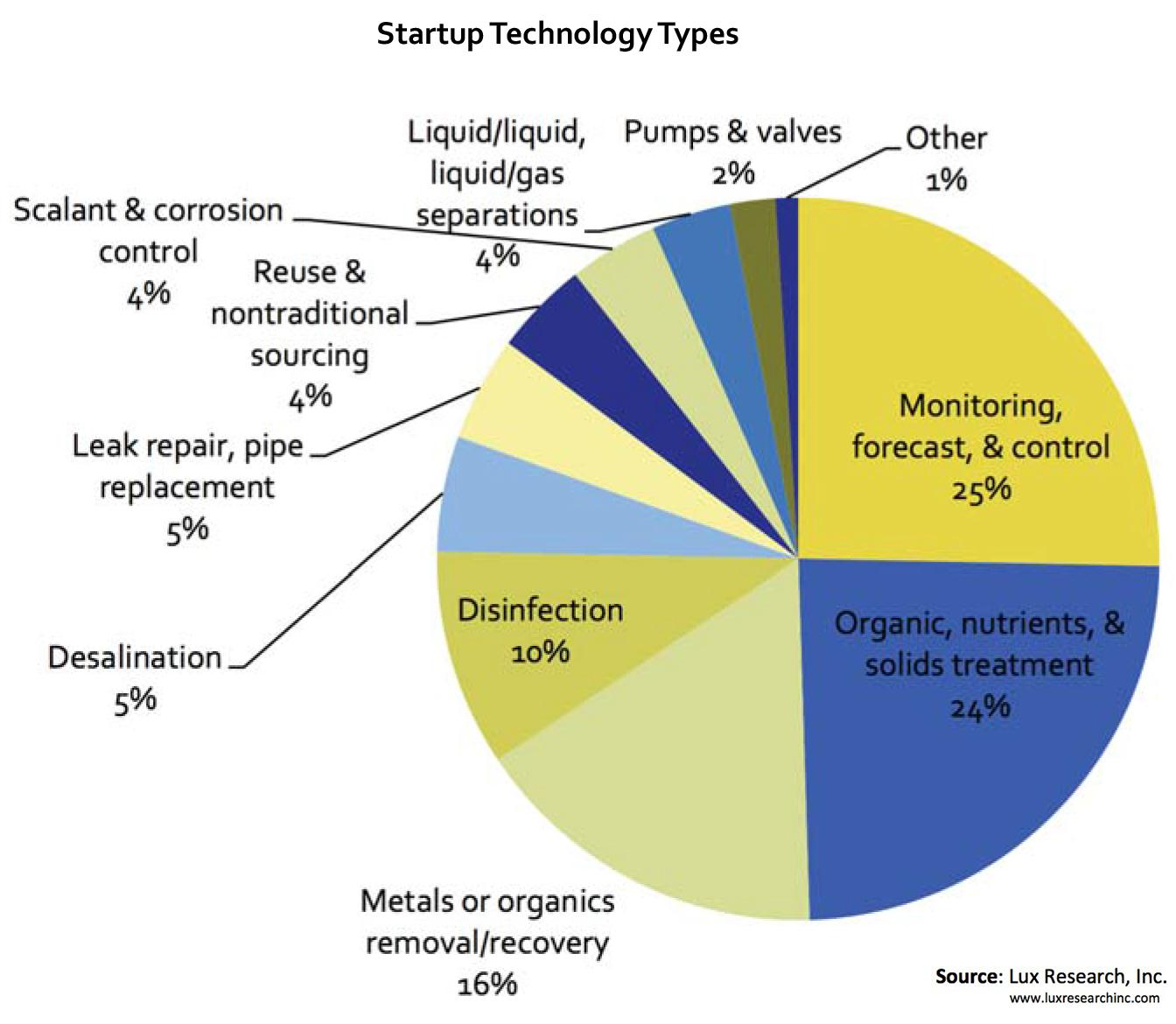 Startup Technology Types