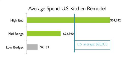 Home Improvement Projects Are On The Rise In 2013 - 웹