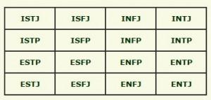 In the Myers-Briggs matrix, CIOs tend to inhabit the upper-left box: introverted, sensing, thinking, and judging. (Courtesy Myers & Briggs Foundation.)