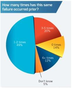 Failure Graphic