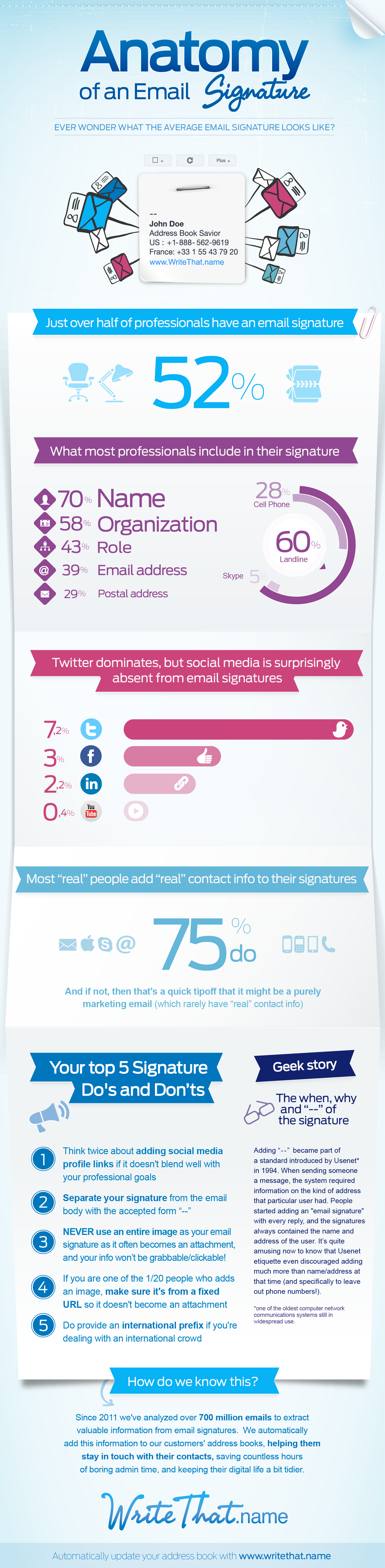 Anatomy Of An Email Signature Infographic