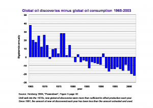 Figure 1: Global oil discoveries minus global oil consumption