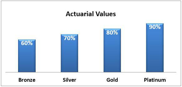 How To Choose Between Bronze, Silver, Gold And Platinum