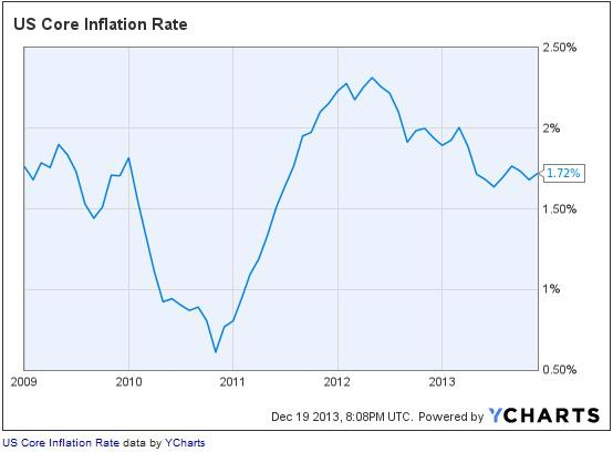 ycharts.us.core.inflation