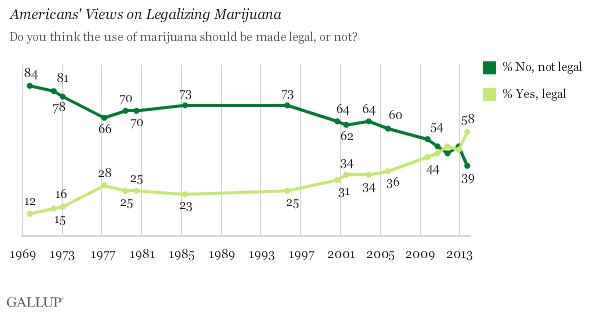 (Image: Gallup Poll)
