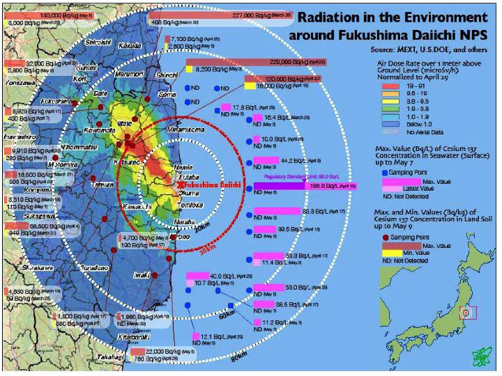 Radiation in the Environment around the Damaged Fukushima Daiichi NPS. Courtesy of Jerry Cuttler.