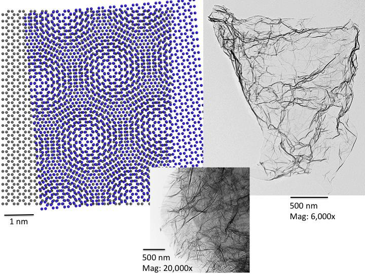 The regular framework structure of graphene sheets overlain upon each other show Moiré patterns, new larger periodic patterns. Discontinuities and defects in the stacked sheets can produce subtle strains, bulges or wrinkles as seen in the accompanying transmission electron micrographs of graphene nanoplatelets consisting of only a few layered graphene sheets. These structures impart different properties to the material that can enhance performance in composites, batteries, electronics, and many other systems. Coal could be the largest natural feedstock to produce graphene. Image credits - NIST (National Institute of Standards and Technology) and Cabot Analytical (TEM images).