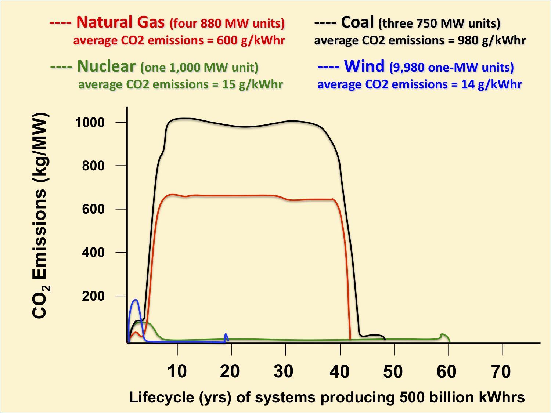 When Should Nuclear Power Plants Die 500 Mw Plant Diagram