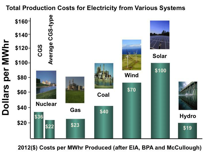 Average total production costs for electricity from Columbia Generating Station, similar nuclear power plants, and other types of power plants. Existing hydro is the cheapest, then gas which is only slightly cheaper than CGS but not less than most other nuclear plants in the U.S., then coal. Wind and solar are very expensive. A recent report by McCullough Research suggests energy systems more expensive than natural gas should be eliminated because they believe natural gas prices will not increase for the next 20 years. Source data: EIA, BPA and McCullough Research
