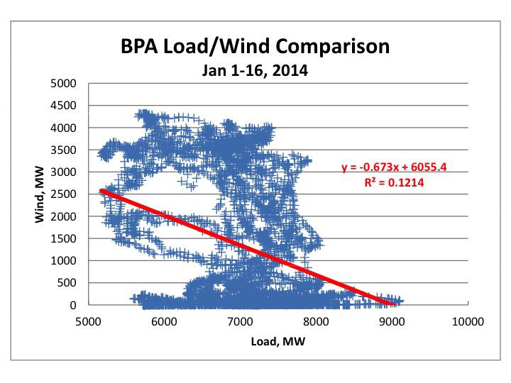 Comparison between wind energy production and load (or demand) within the BPA system for the first half of January 2014. Notice that wind is weakly, but negatively, correlated with demand, meaning wind energy comes onto the grid when it is not needed, thus the need to ramp down hydro production. Source: BPA and Gary Troyer.