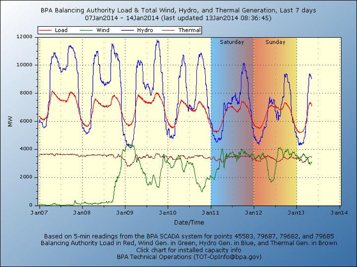 Bonneville Power Administration (BPA) electricity demand and supply information for the week of Jan 7, 2014. Notice that the electricity supplied by thermal (nuclear, natural gas and coal) rarely changes (referred to as baseload power), while hydroelectric varies to accommodate the intermittent supply from wind turbines (called load-following of renewables by hydro). Since wind is competing only with hydro, another renewable, ramping them both up and down in parallel provides no net decrease in carbon emissions or gain in energy supply or security. This is a classic example of bad geographic positioning of energy sources just to take advantage of tax credits and State mandates. We need to be smarter as a nation. Source:BPATechnicalOperations