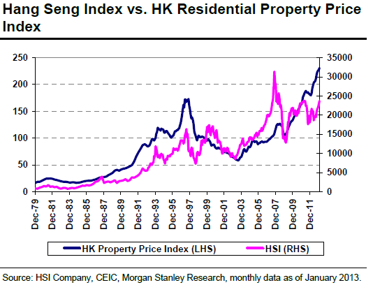 HK property vs HSI