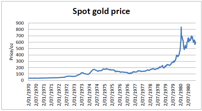 Gold 1970 1980