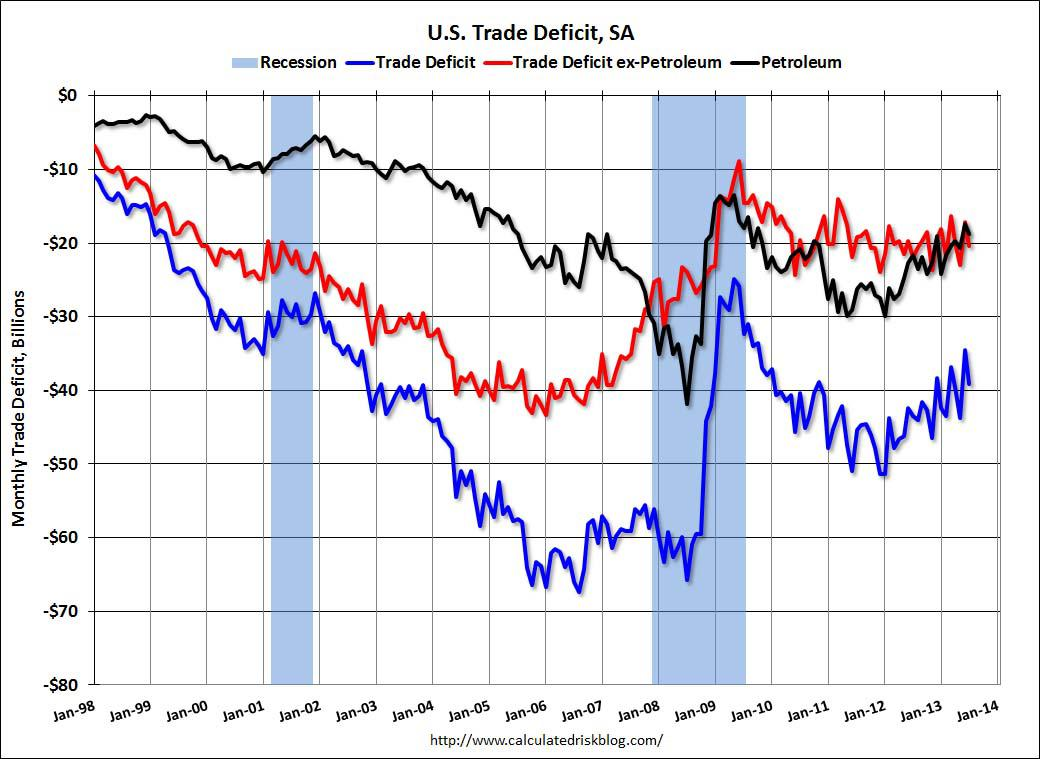 TradeDeficitJuly2013