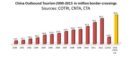 China outbound tourism