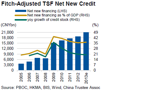 Fitch - China new financing