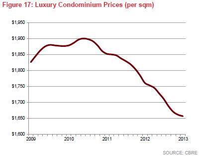 Luxury prop prices