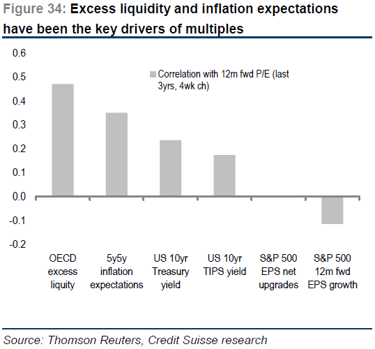US expectations key driver of equity multiples