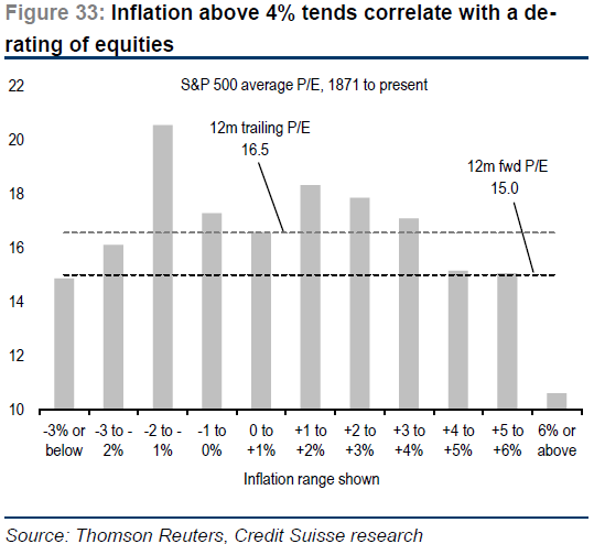 inflation correlation with equities