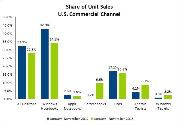 Share of unit sales within U.S. commercial channel | Courtesy NPD Group