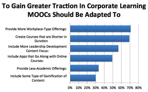 To Gain Greater Attraction In Corporate Learning MOOC's Should be Adapted To