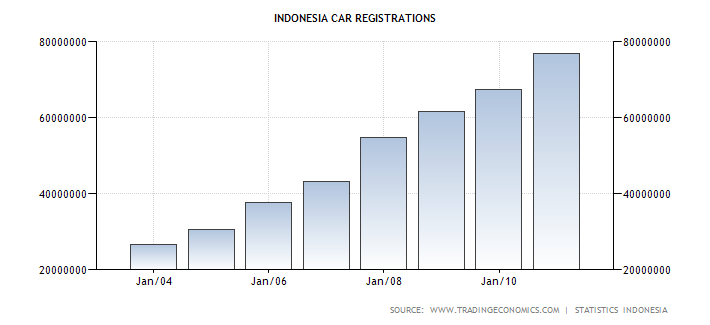 Indonesian Automobile Registrations