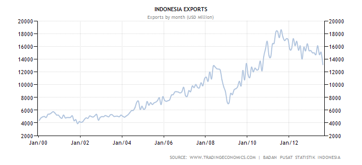 Indonesia's Exports