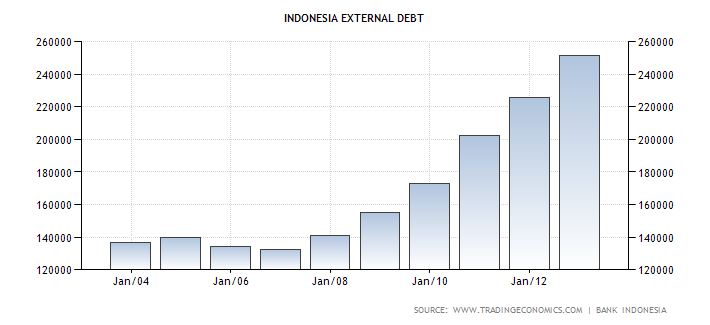 Indonesia External Debt