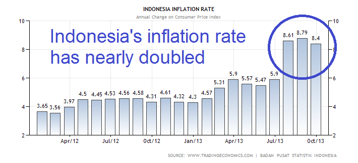 Indonesia's Inflation Rate