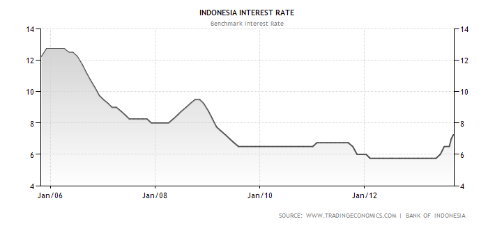 Indonesia's Benchmark Interest Rate