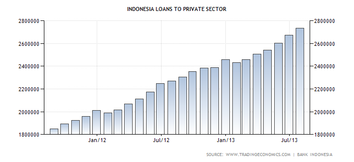 Indonesia's Loans to Private Sector