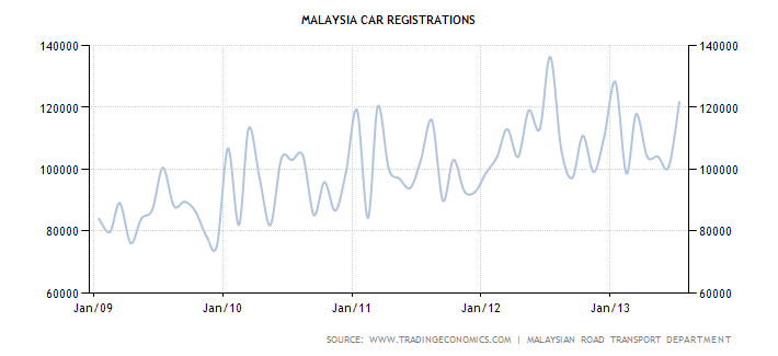 Malaysian Car Registrations