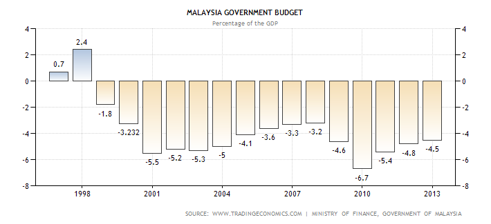 Malaysia Government Budget Deficit