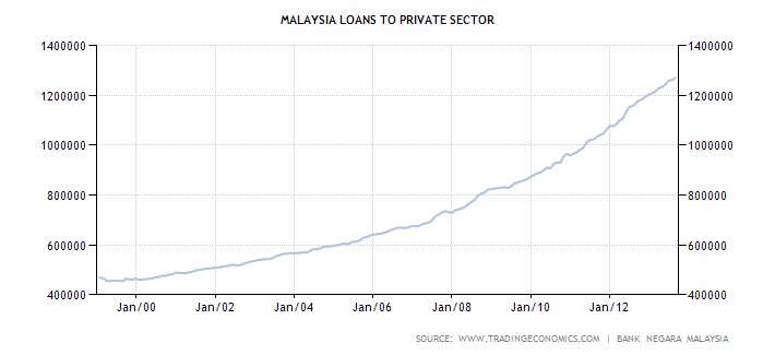 Malaysia Loans to Private Sector