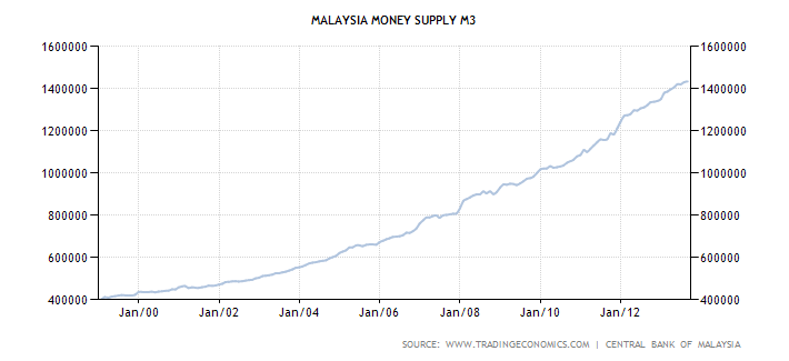 Malaysia M3 Money Supply