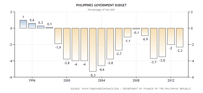 Philippines Government Budget
