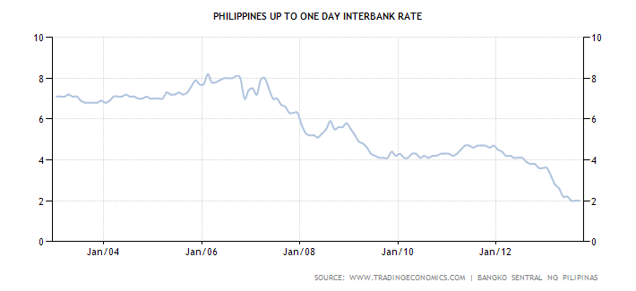 Philippines Interbank Rate