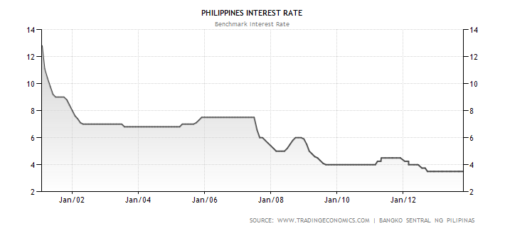 Philippines Benchmark Interest Rate