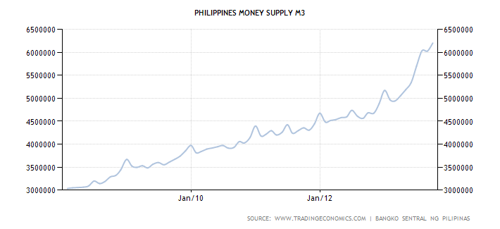 Philippines M3 Money Supply