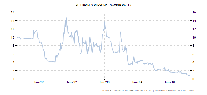 Philippines Savings Rate