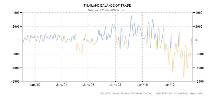 Thailand Trade Deficit