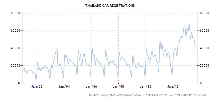 Thailand Car Registrations