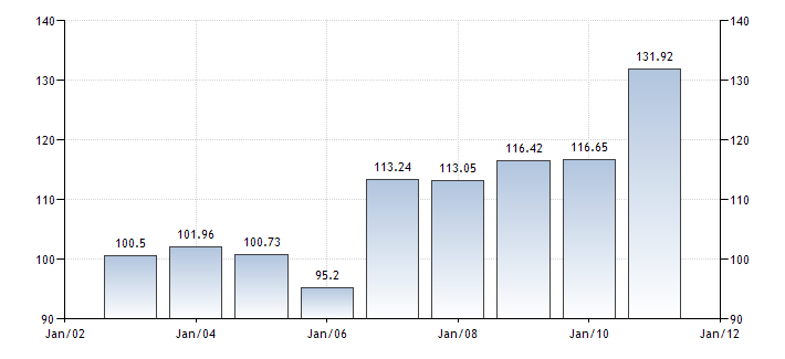 Domestic credit to Thailand's private sector as a percentage of GDP