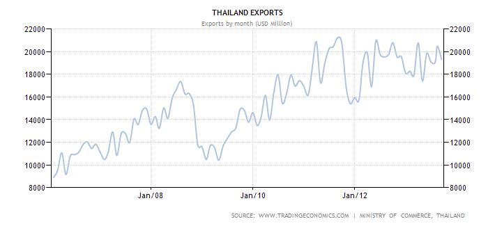 Thai Exports