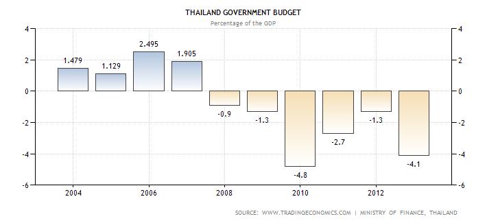 Thailand Government Budget Deficit