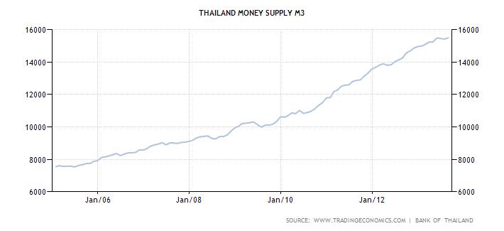 Thailand's M3 Money Supply